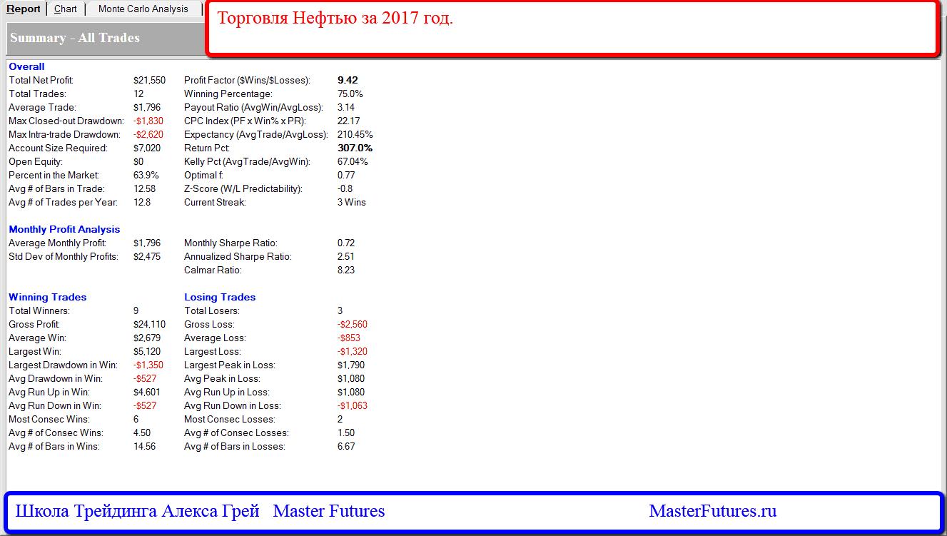 Результаты торговли Фьючерсами на Сырую Нефть за 2017 год