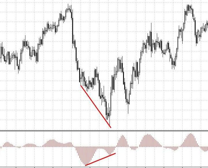 Индикатор Кривая Коппока