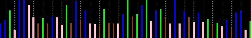 Индикатор MFI