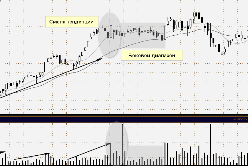 индикаторы объема торгов