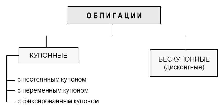Классификация облигаций
