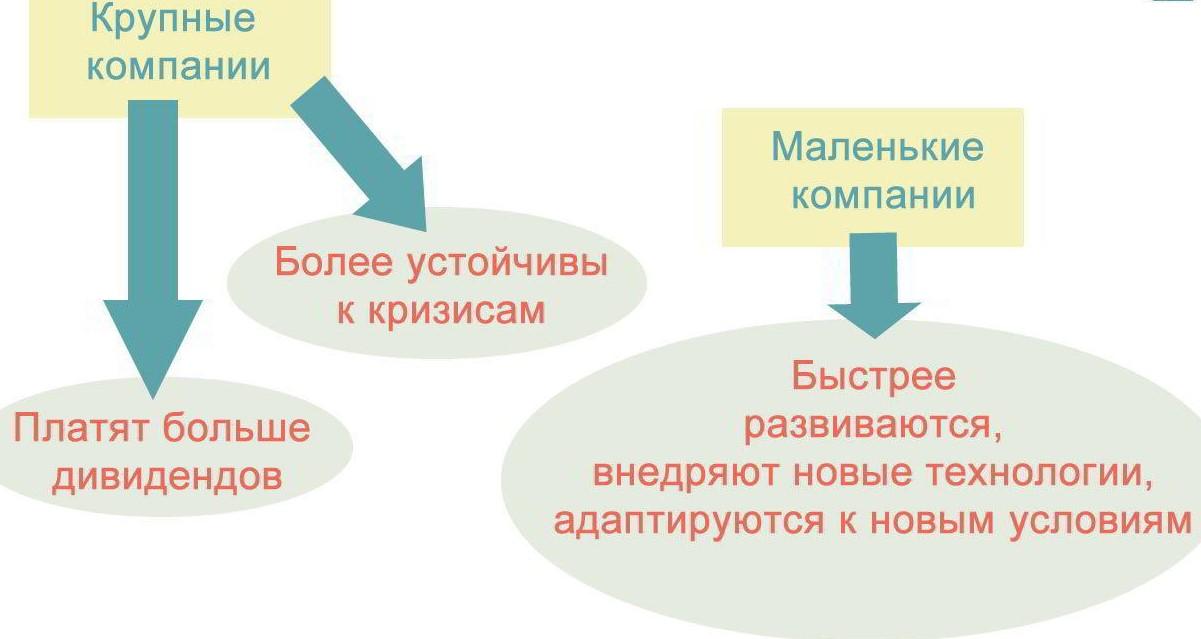 Рыночная капитализация