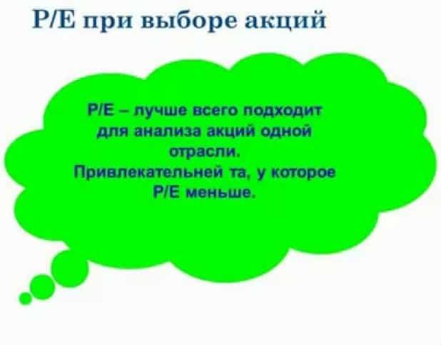 Мультипликатор цена/прибыль (P/E)