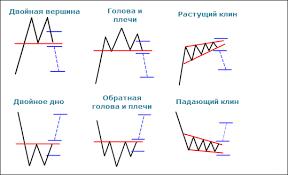 Графический анализ Форекс