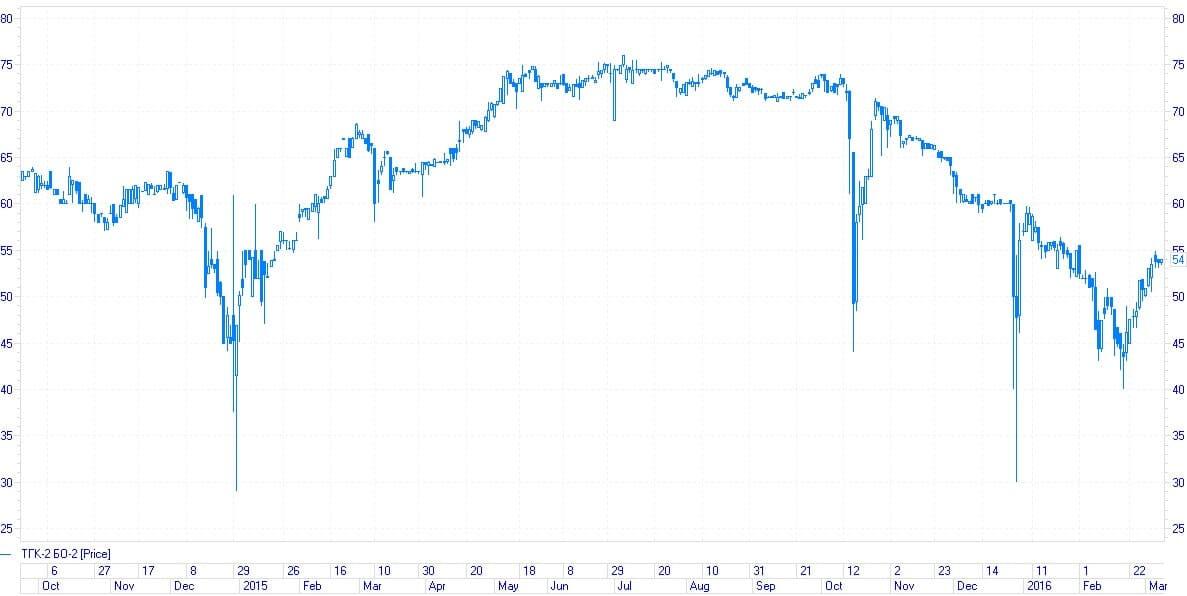 Как выбрать ликвидную облигацию