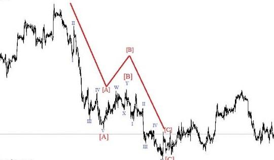 Волновой анализ рынка Форекс