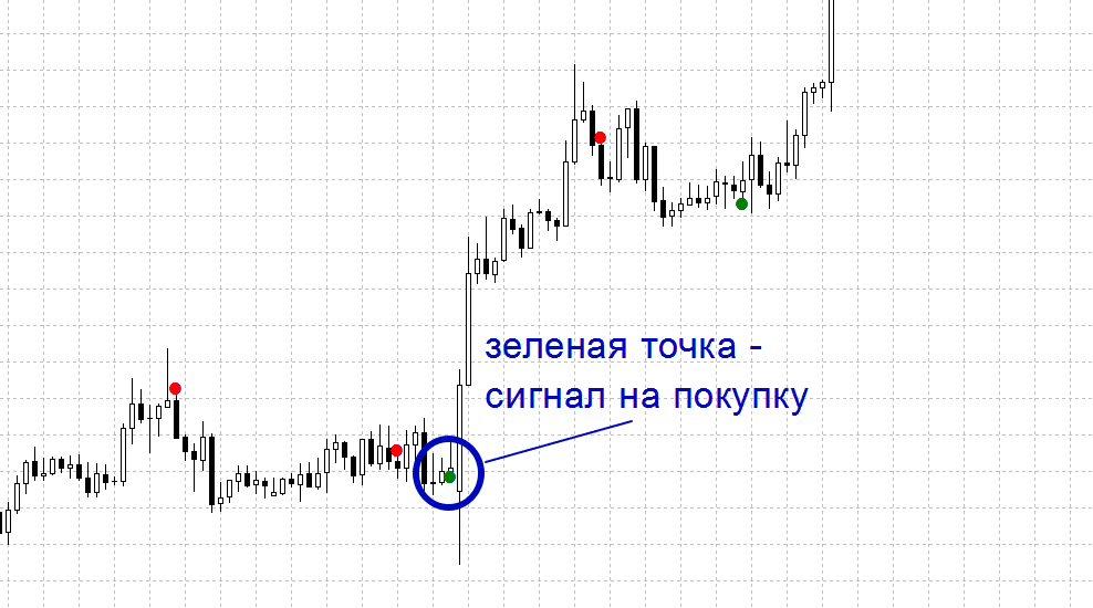 Индикатор Super Point Signal