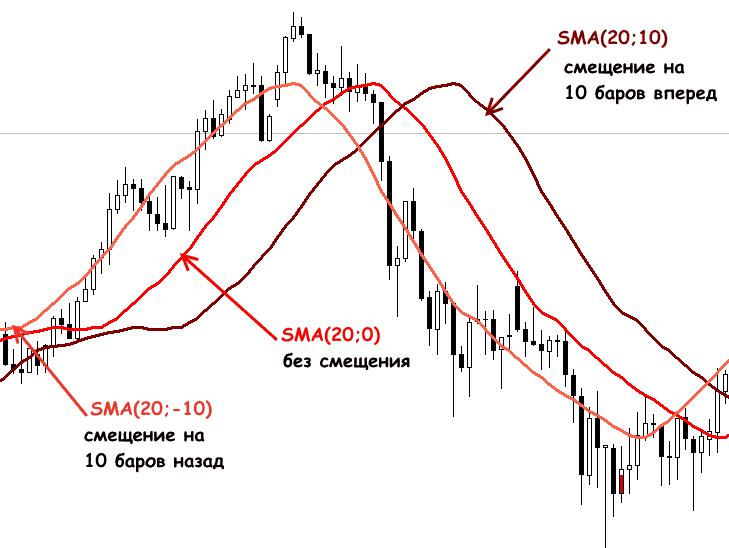 Индикатор SMA