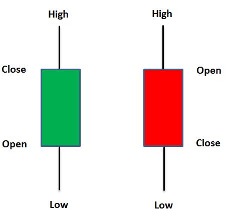 Индикатор уровней Pivot Points