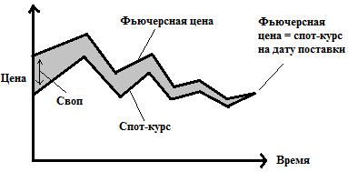 Валютный фьючерс