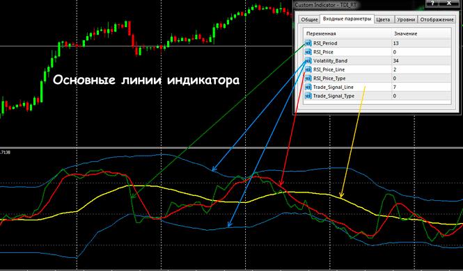 TDI индикатор