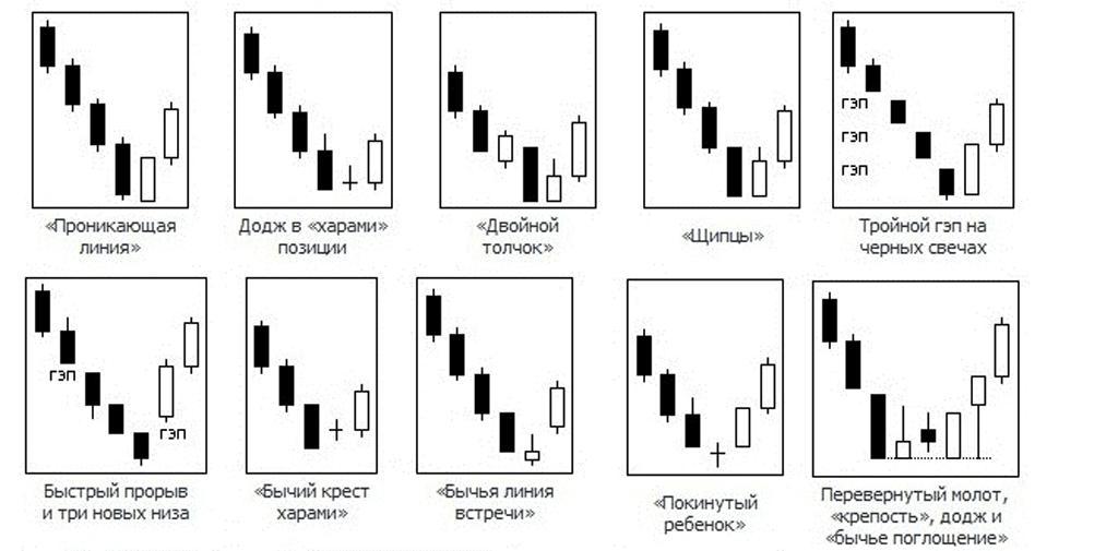 Свечной анализ на Форекс