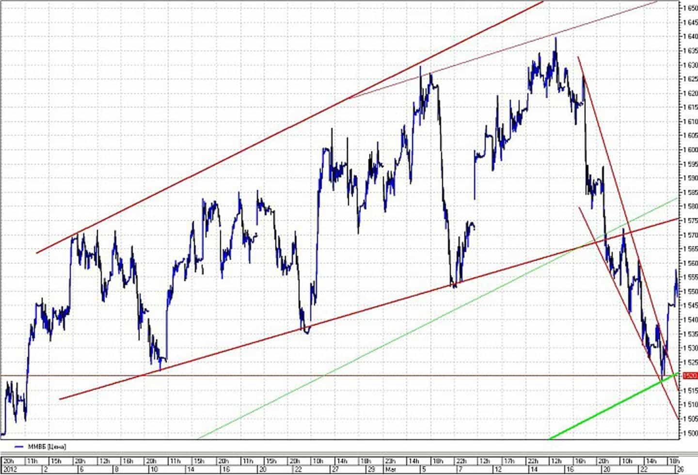 Индикаторы фондового рынка