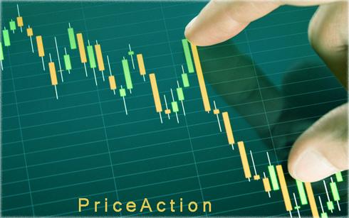 Индикатор Price Action