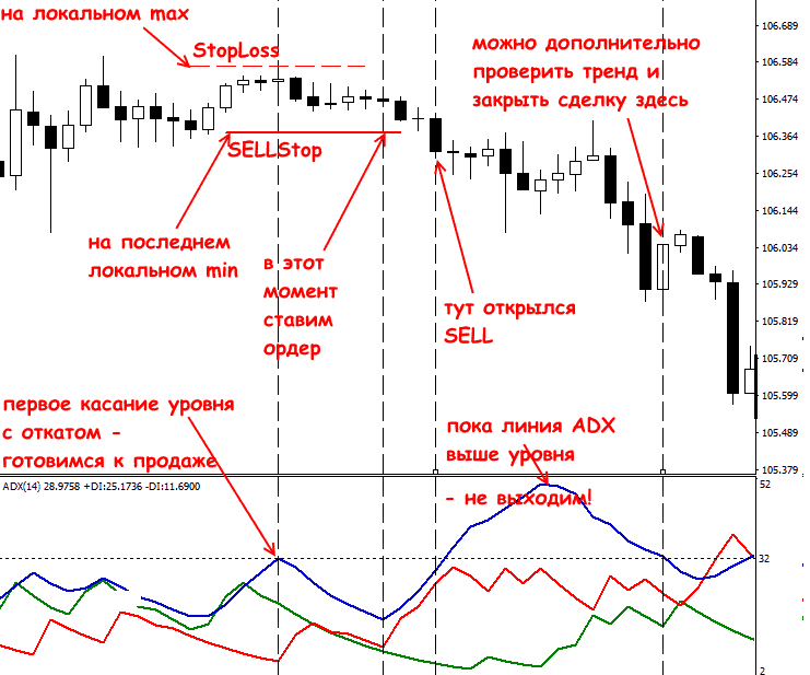 Индикатор АДХ