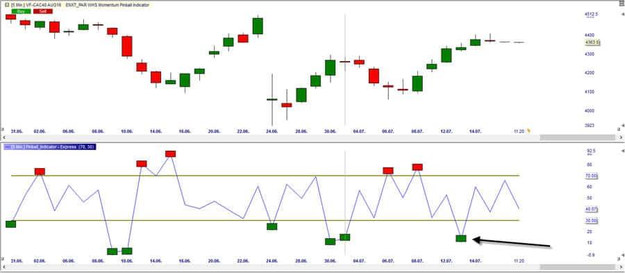 Индикатор Momentum Pinball
