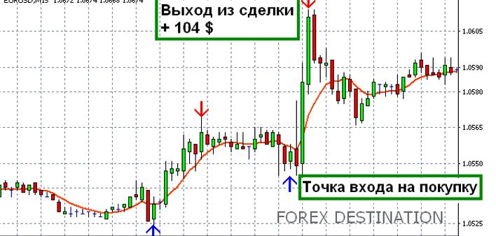 Индикатор Forex Destination