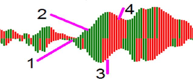 Индикатор Gator Oscillator