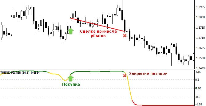 Индикатор Trend Filter