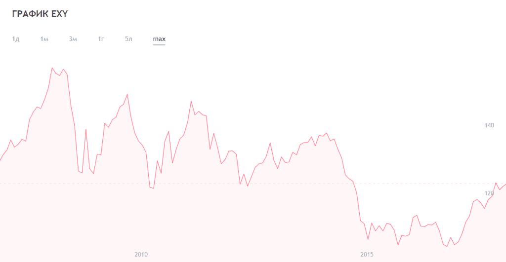 Валютный индекс и его использование на Форекс