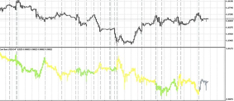 Индикатор корреляции валютных пар