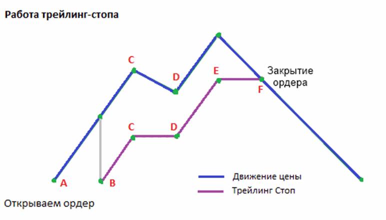 Трейлинг стоп