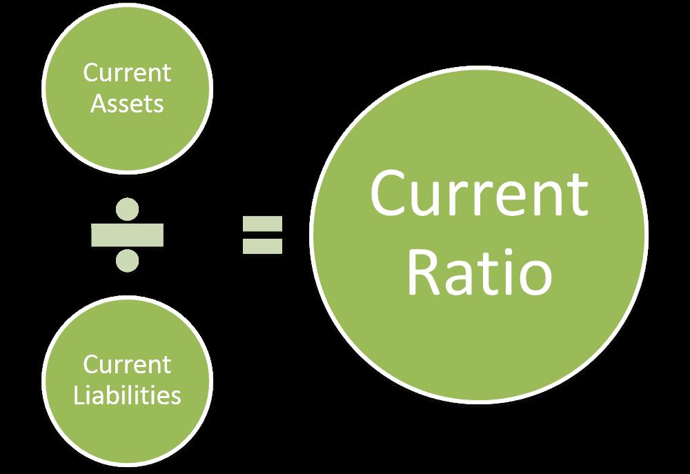 Коэффициент текущей ликвидности (CR)