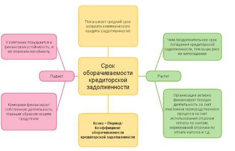 Коэффициент оборачиваемости активов (расчет и анализ)