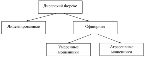 Мошенники Форекс-брокеры