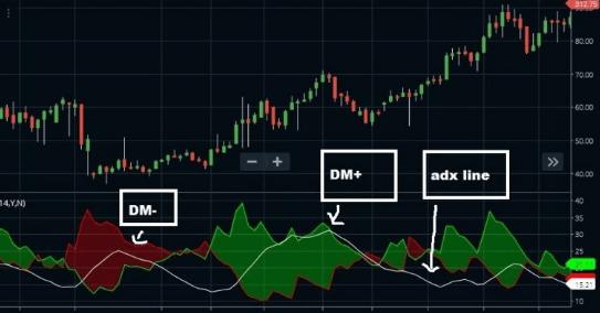 Индикатор силы тренда