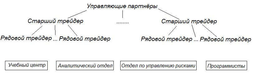 Проп-трейдинг