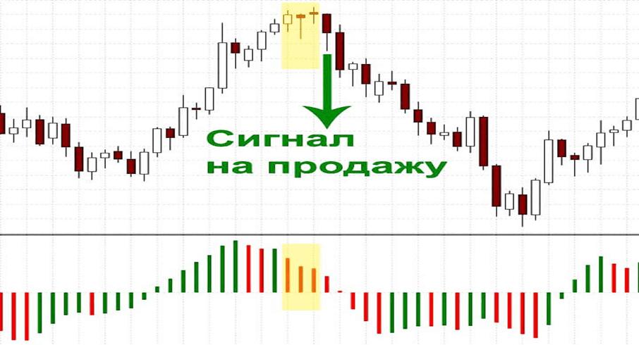 Как использовать Индикатор Ускорения/Замедления (Acceleration/Deceleration)