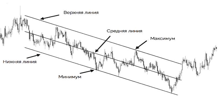 Индикатор линейной регрессии (LRI)