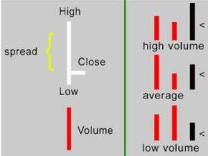 Анализ по методике VSA